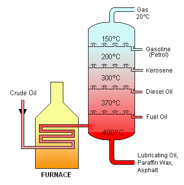 what is gasoline made of